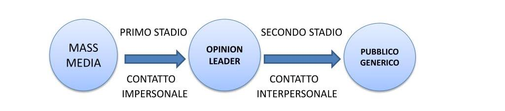 modello di influencer marketing